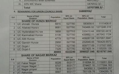 ڈپٹی کمشنر ہنزہ نگر کی جانب سے سوشل میڈیا پر ڈسٹرکٹ او ریونین کونسل کے فنڈز کی تفصیلات شائع
